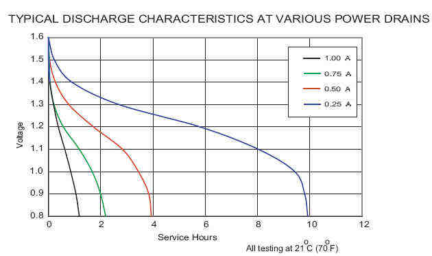 Car Battery Discharge Curve