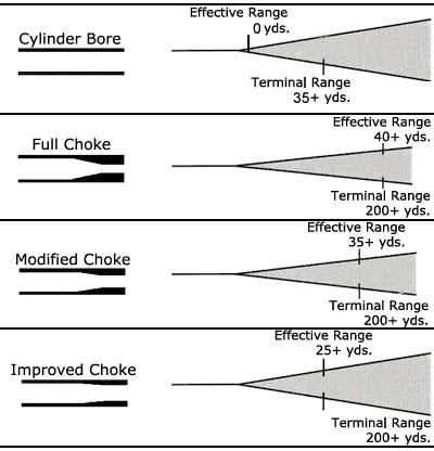 Another choke pattern pic tomorrows adventures for 12 gauge slug ballistics table